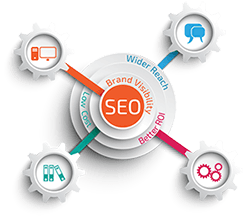 Search Engine Optimization Frisco