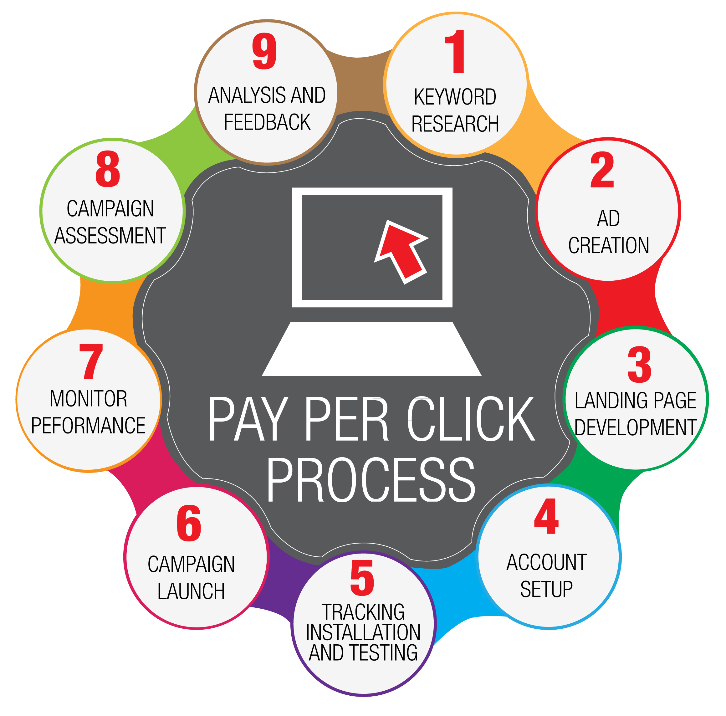frisco internet marketing PPC Services