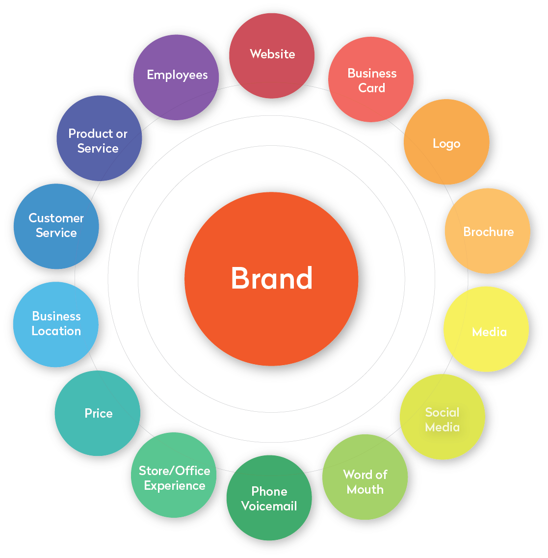 Brand Management - Meaning and Important Concepts