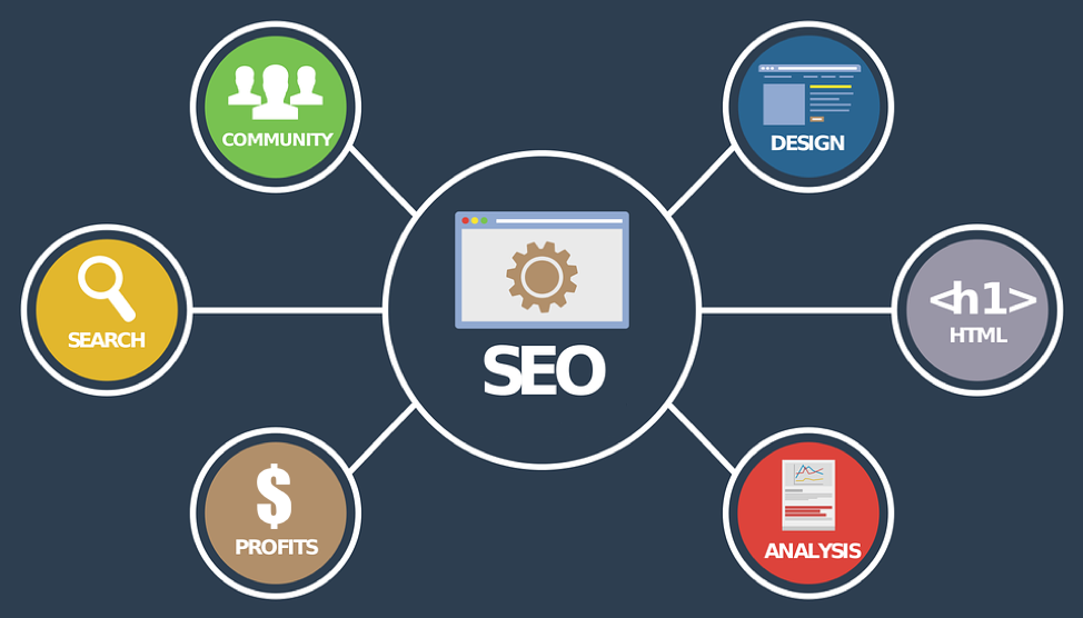 Basic SEO Principles